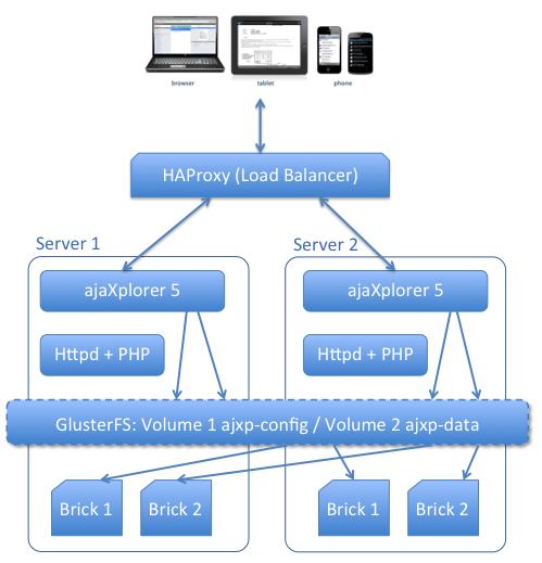 Red Hat Storage Deployment   Pydio